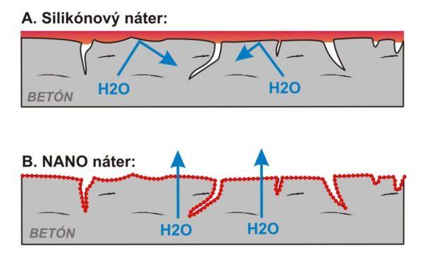 Silikónový náter vs nanoimpregnácia | Pemtrade.sk