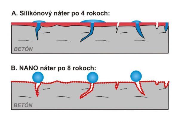 Silikónový náter vs nano impregnácia | Pemtrade.sk