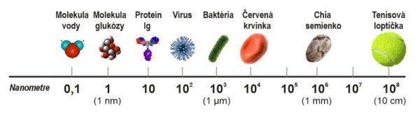 Rozmery častíc a molekúl - nanomotre